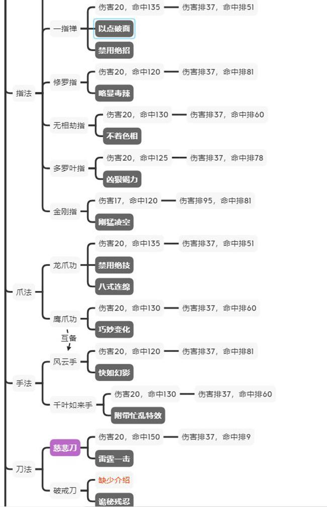 《【煜星代理注册】江湖论剑攻略大全 加点教学及门派玩法推荐汇总》