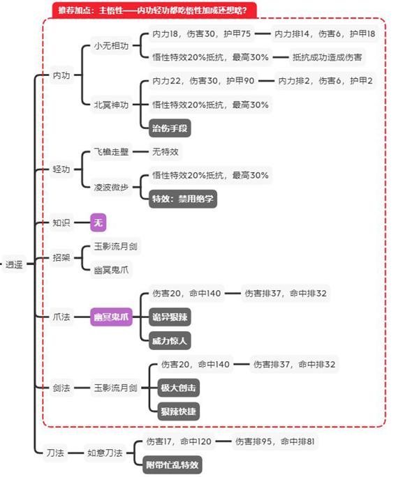 《【煜星娱乐平台怎么注册】江湖论剑逍遥玩法指南 逍遥加点、功法及打法攻略》