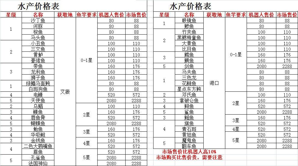 悠长假期水产价格一览表 水产获取、鱼竿要求及售价汇总