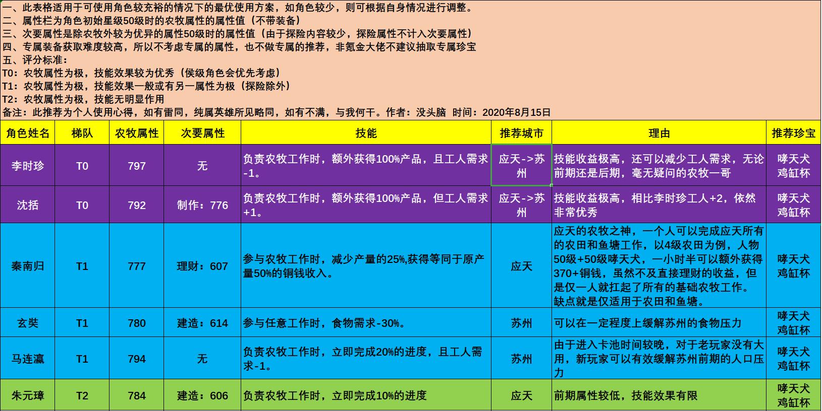 江南百景图农牧角色推荐 农牧人物使用教学
