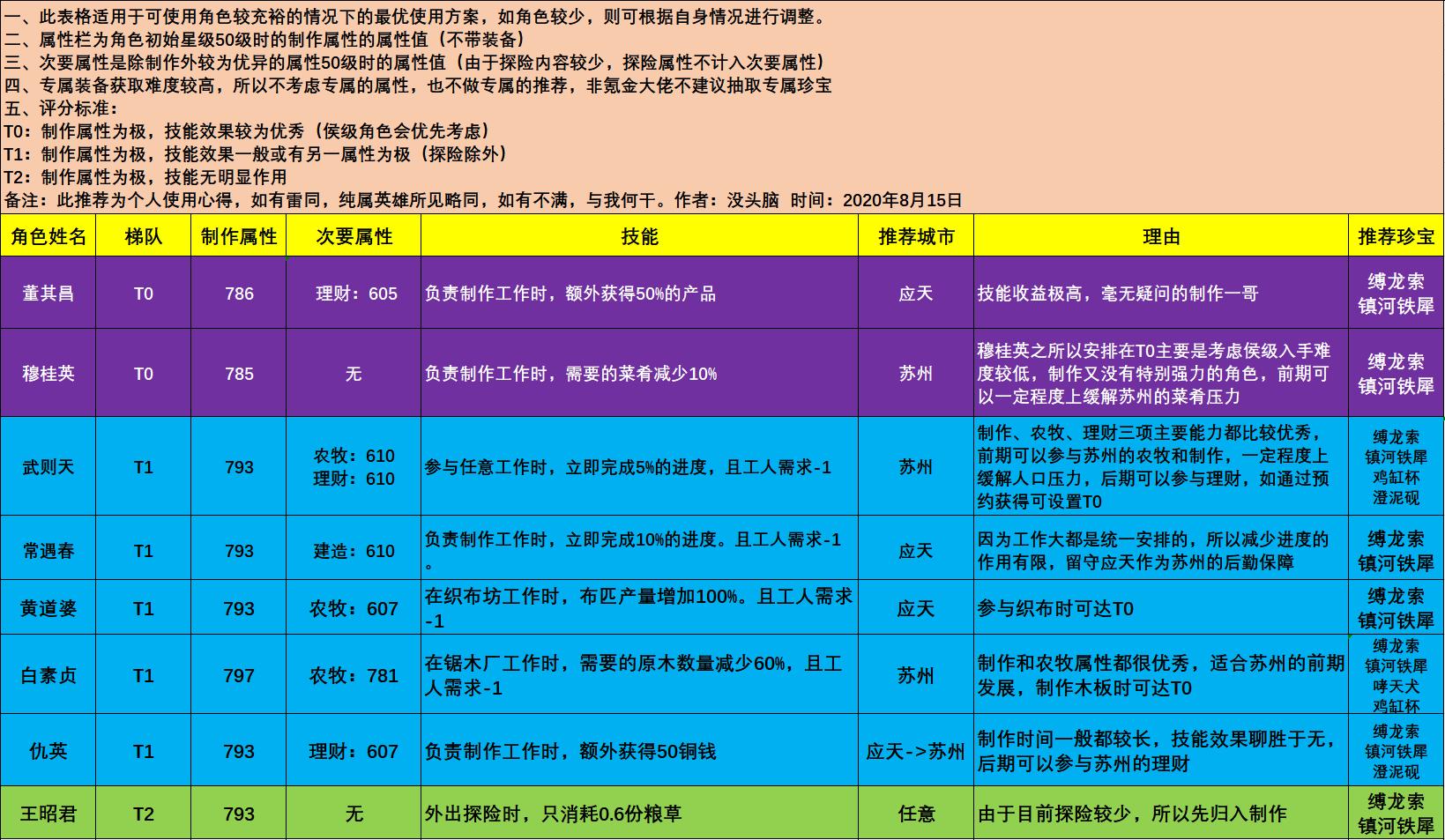 江南百景图制作角色推荐 制作人物使用教学