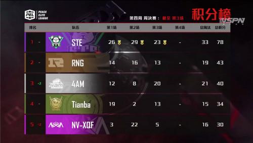 虎牙STE三连胜蝉联周冠,再次刷新单日最高积分!