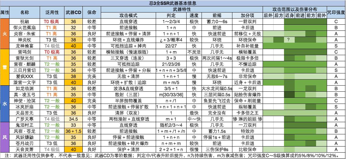 忍者必须死3S10赛季SSR武器排名大全 S3赛季ssr最强武器推荐