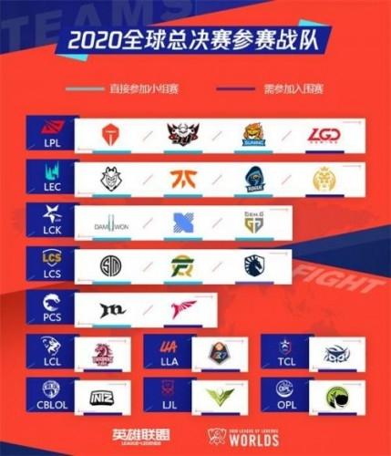 lols10总决赛队伍一览 s10全球总决赛队伍确定