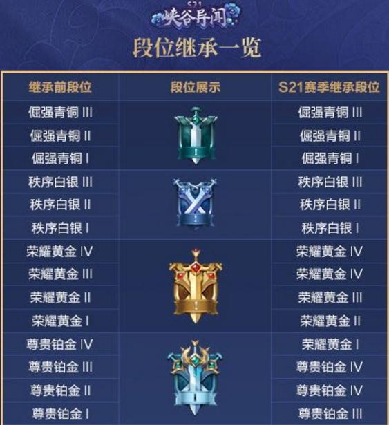 王者荣耀S21赛季段位怎么继承 王者荣耀S21赛季段位继承图表分享