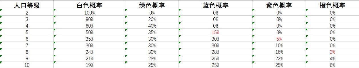 剑网3指尖对弈棋子概率一览表 各等级棋子概率介绍