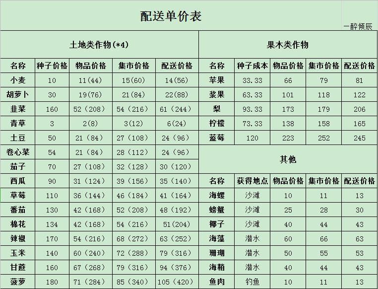 悠长假期配送单价表 最全配送价格一览