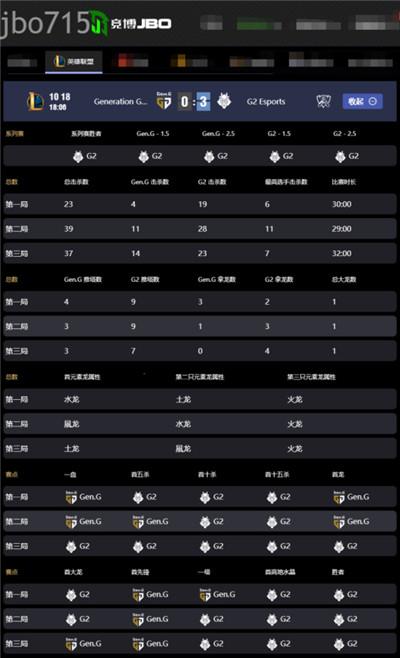 S10战报:花式整活战队G2零封GEN,成为LEC战区最后的希望