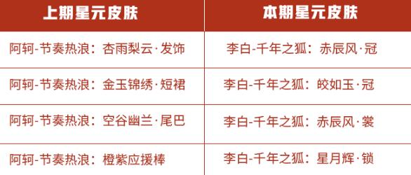 王者荣耀10月23日许愿屋更新介绍 10.23星元皮肤商店上新内容一览