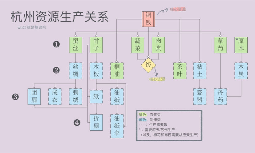 江南百景图杭州攻略大全 资源生产关系一览