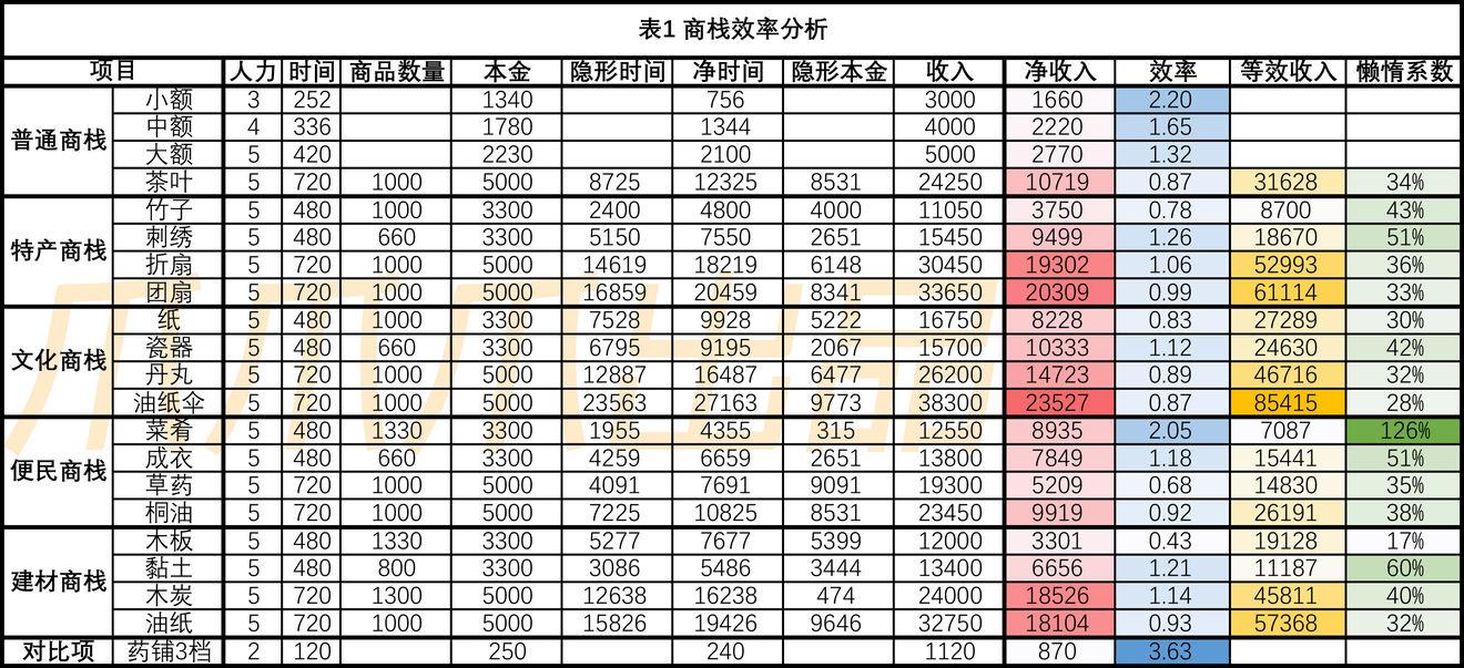 江南百景图商栈贸易攻略 商栈快速赚钱技巧分享