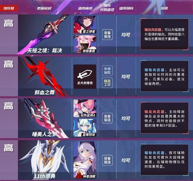 崩坏3新手该选择什么样的武器 崩坏3最新武器推荐介绍表