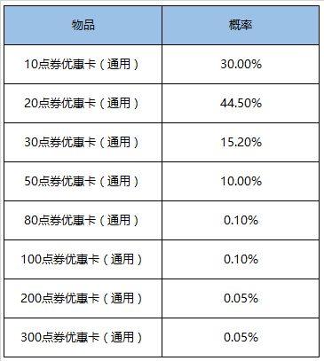 王者荣耀5周年1元礼盒概率一览 1元礼包奖励大全