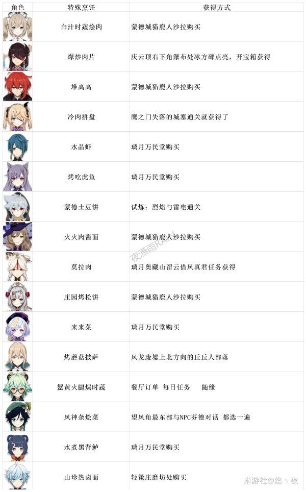 原神手游全角色特殊烹饪攻略 特殊烹饪及获取方式一览