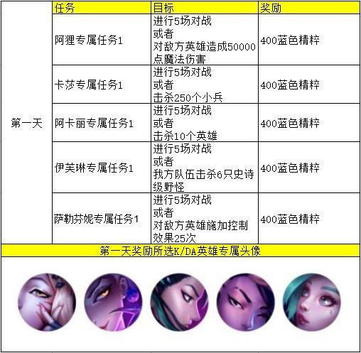 英雄联盟手游KDA任务攻略 任务流程全中文翻译一览