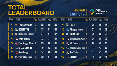 PCS3东亚洲际赛第二周战罢,Tianba战队勇夺榜首,MCG位列第三