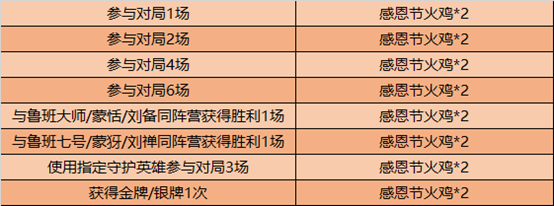 王者荣耀2020感恩节活动福利详细介绍