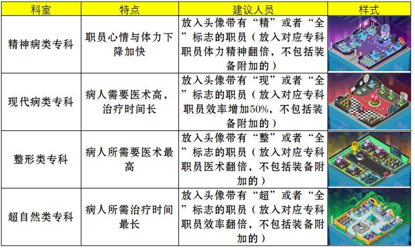 萌趣医院专科系统详解 专科开放等级及分类一览