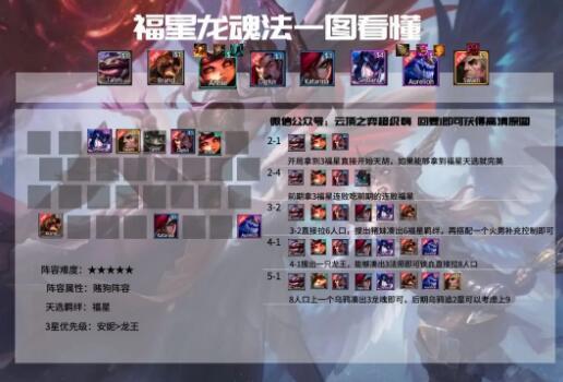 云顶之弈S4.5福星龙魂法阵容搭配攻略