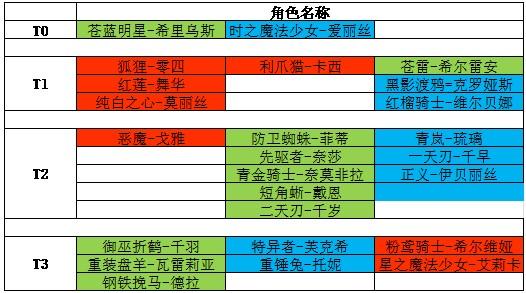 机动战姬聚变四星角色强度排行榜一览