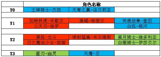 机动战姬聚变五星角色排名一览