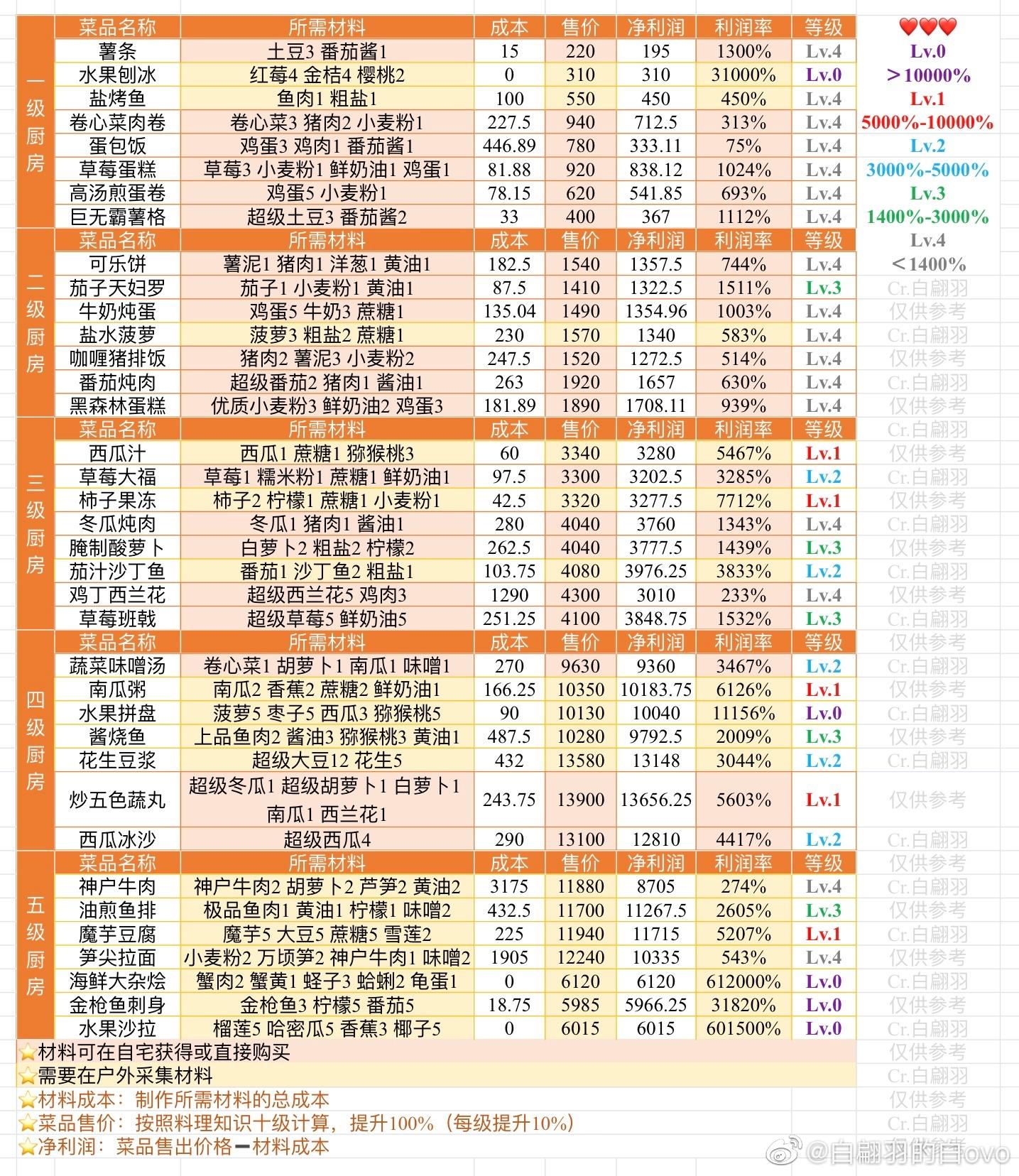 小森生活料理及农作物价格利润表分享