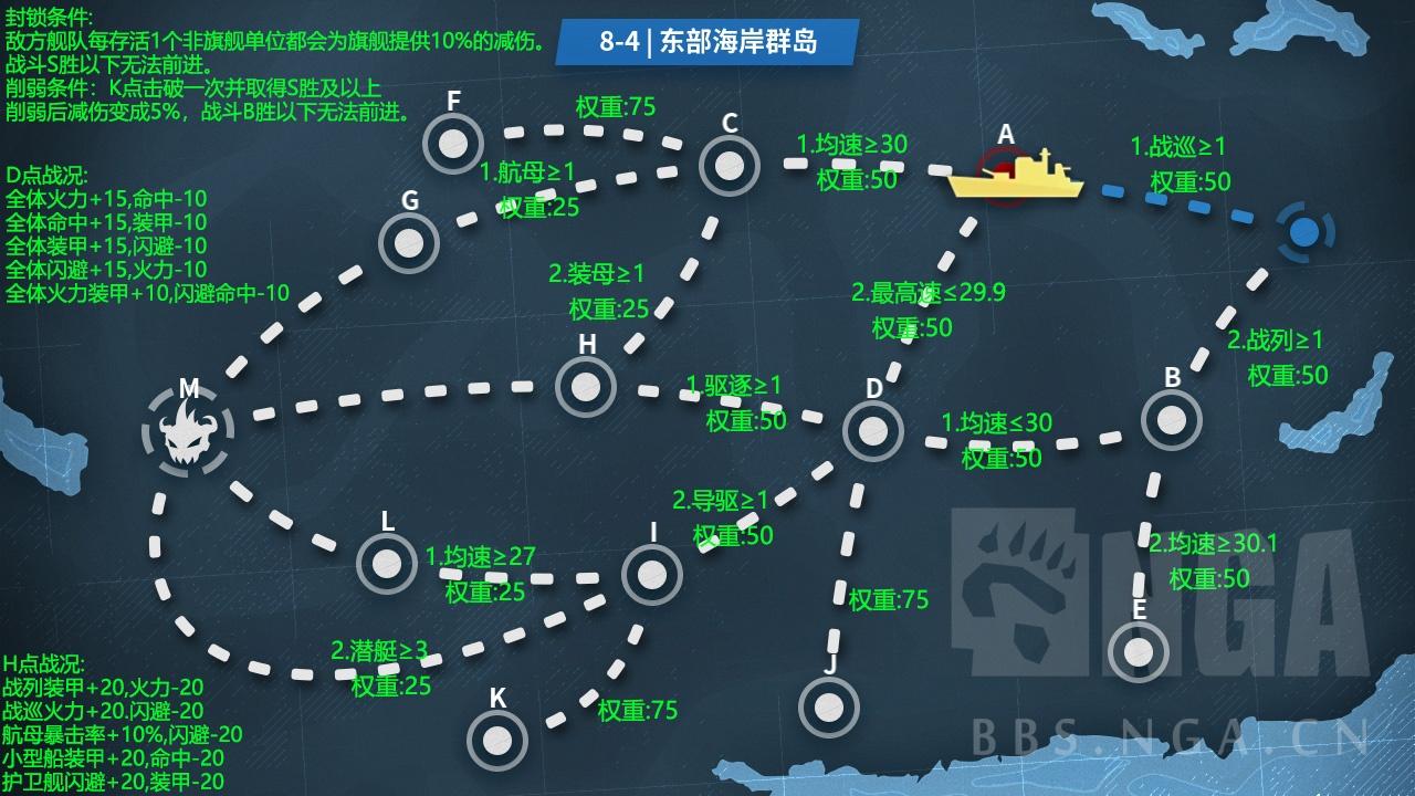 战舰少女R8-4打捞阵容攻略一览