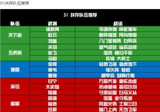 三国志战略版S1S7全赛季共存队伍推荐