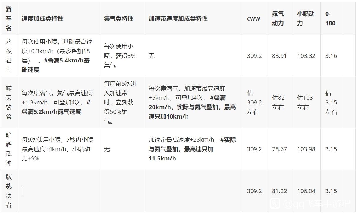 QQ飞车手游噬天饕餮特性及强度测评一览