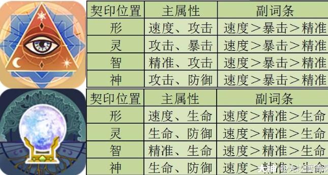 幻书启世录所罗门契印搭配推荐一览