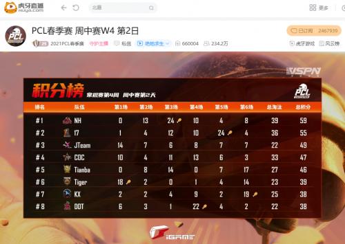 虎牙PCL:决赛圈趁火打劫得手,KX惊险击败Tianba压轴再吃一鸡