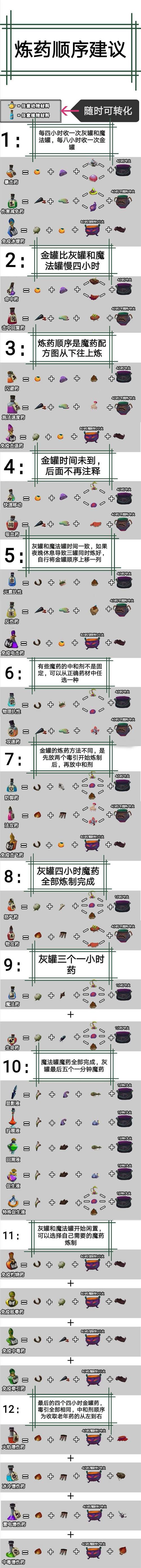 独奏骑士魔药配方及炼药顺序攻略分享