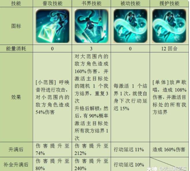 幻书启世录初音未来技能强度测评