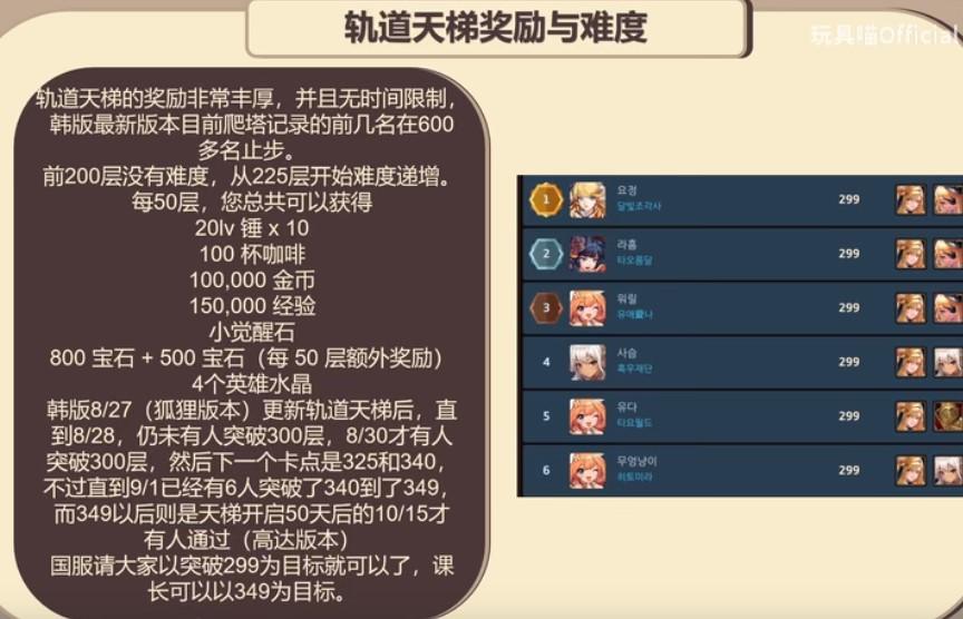 坎公骑冠剑轨道电梯奖励与难度介绍