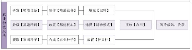 妄想山海农田种植玩法介绍