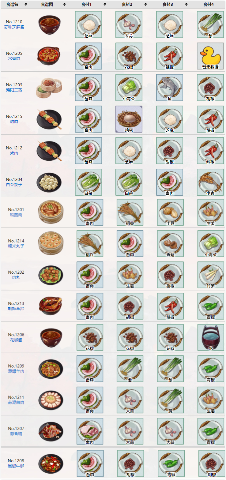 江湖悠悠丰盛晚宴全收集及食谱配方一览