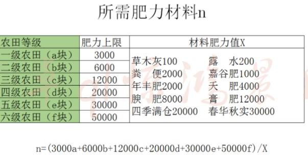 妄想山海农田每级所需肥力介绍