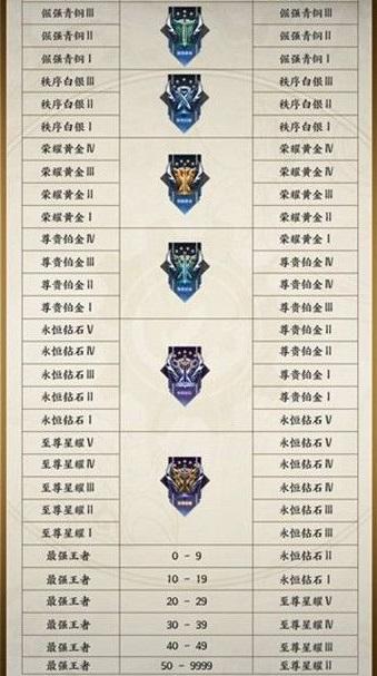 王者荣耀S24赛季段位继承规则表分享