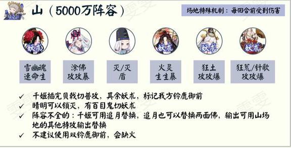 阴阳师青森之秘山阵容推荐一览