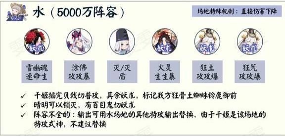 阴阳师青森之秘水阵容推荐一览