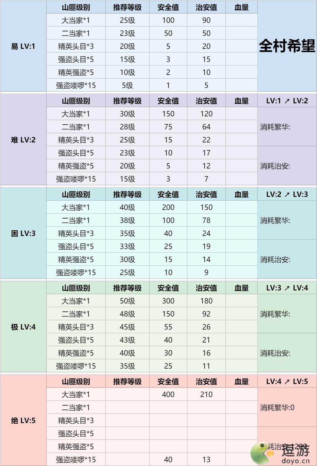 江湖悠悠聚义堂NPC属性数据表分享