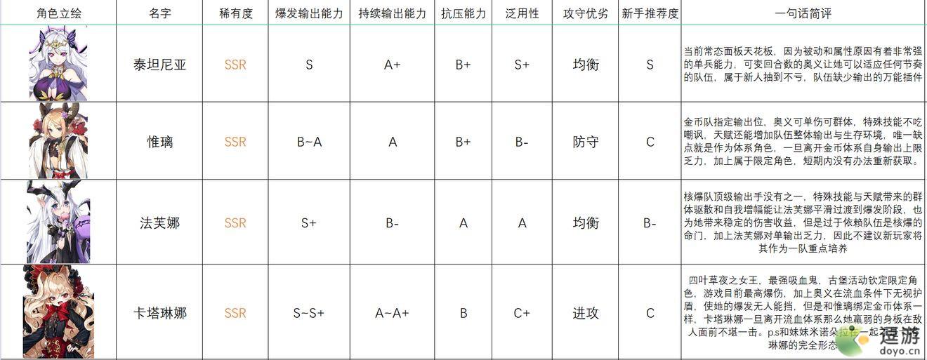 四叶草剧场人鱼港歌剧院法师排行节奏榜