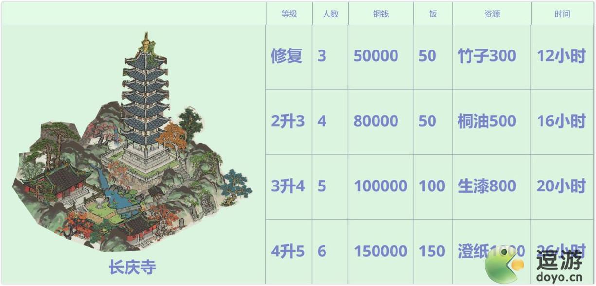 江南百景图长庆寺升级材料一览