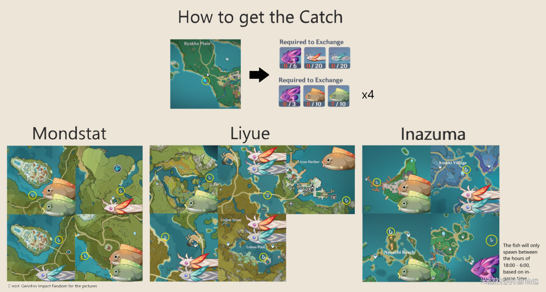 原神提瓦特鱼类图鉴一览