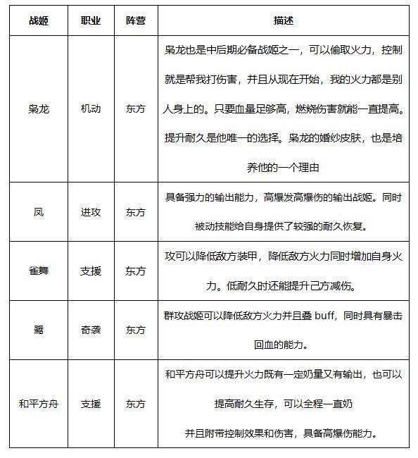 零之战线九江阵容推荐