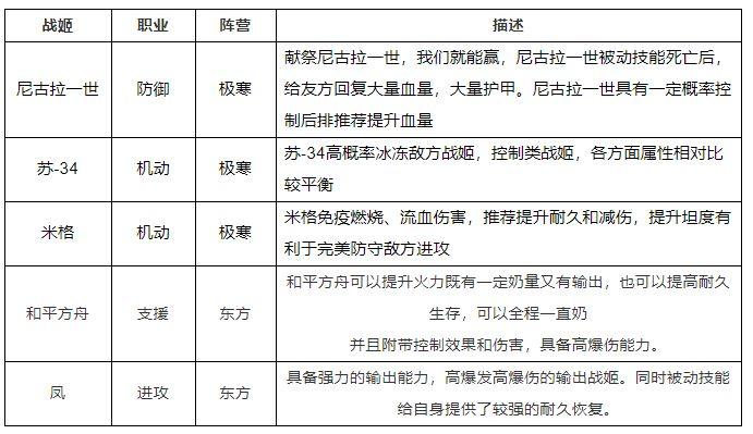 零之战线SU85阵容推荐