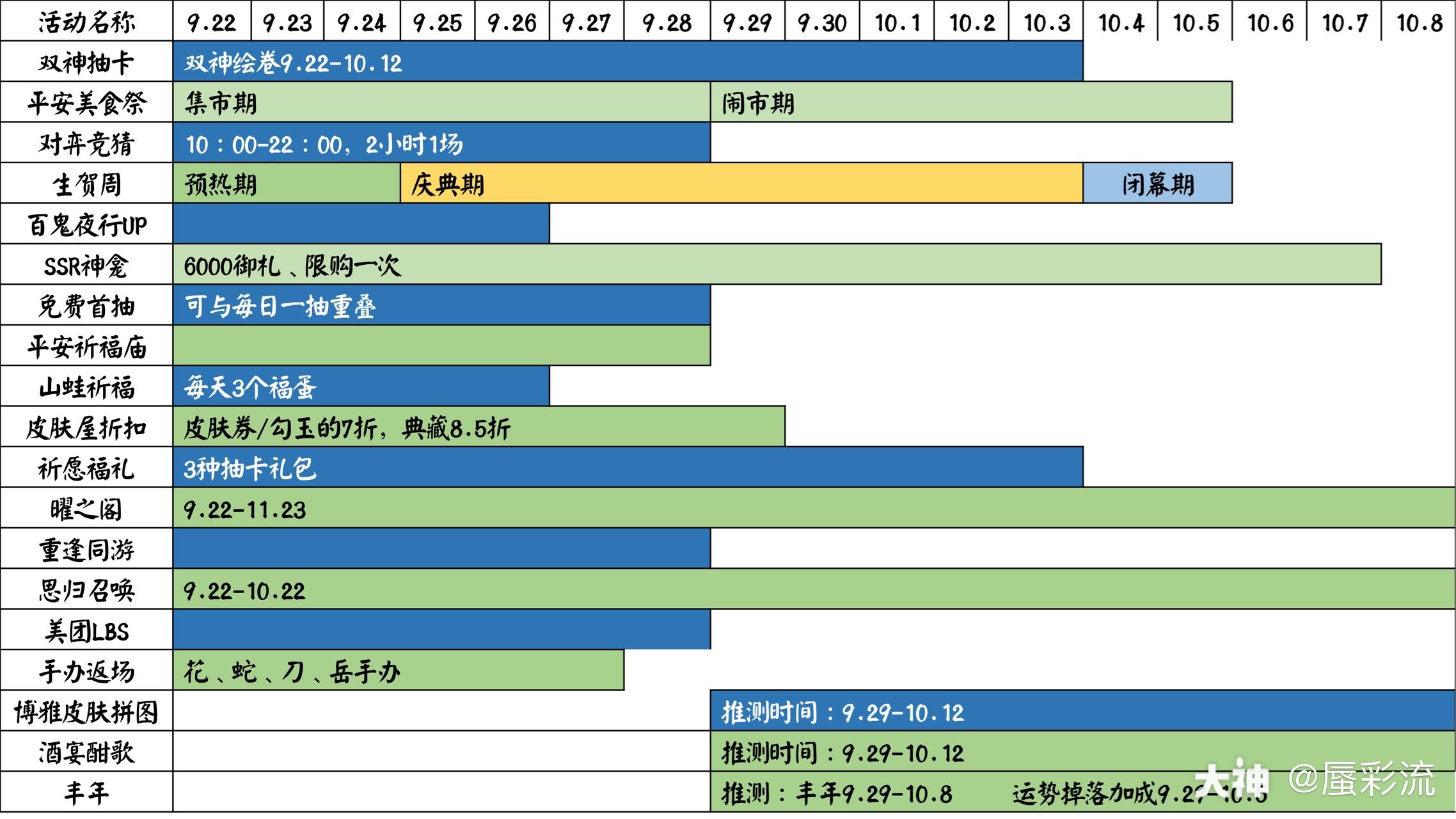 阴阳师周年庆活动时间表分享