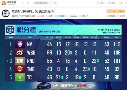PEL第四周周决赛:紫金王朝再登巅峰,NV力压群雄重夺周冠