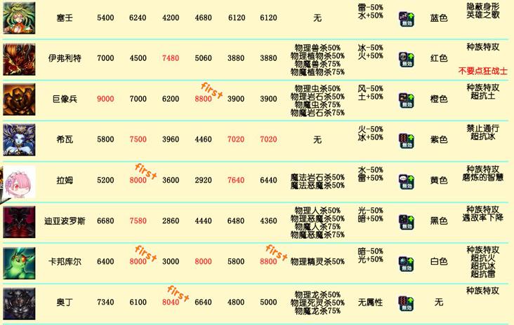 最终幻想勇气启示录召唤兽攻略 最终幻想勇气启示录召唤兽属性技能加点一览