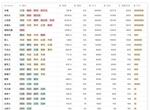 大家饿餐厅食物利润一览 食物利润排行榜展示